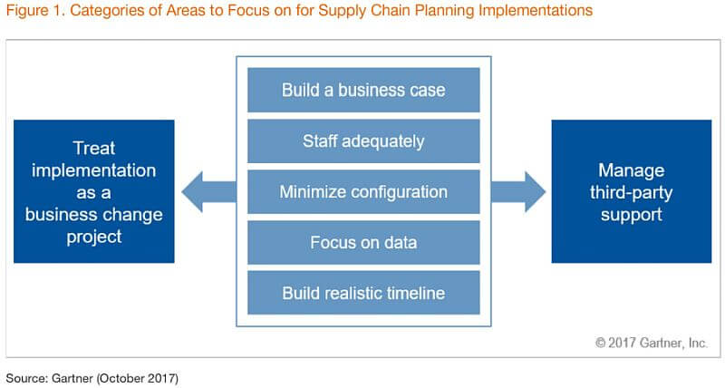 7 Key Considerations for Supply Chain Planning Implementations