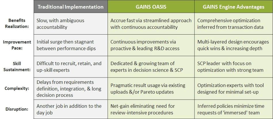 optimization as a service bpaas